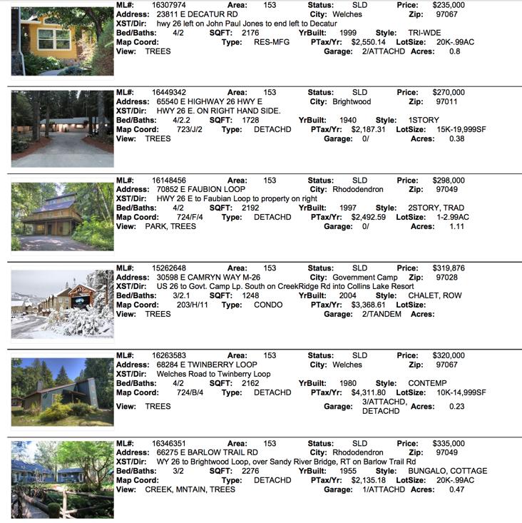 Mt. Hood Reall Estate Sales for October 2016