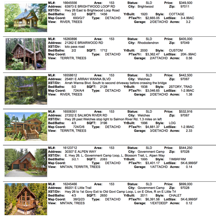 Mt. Hood Real estate sales for October 2016