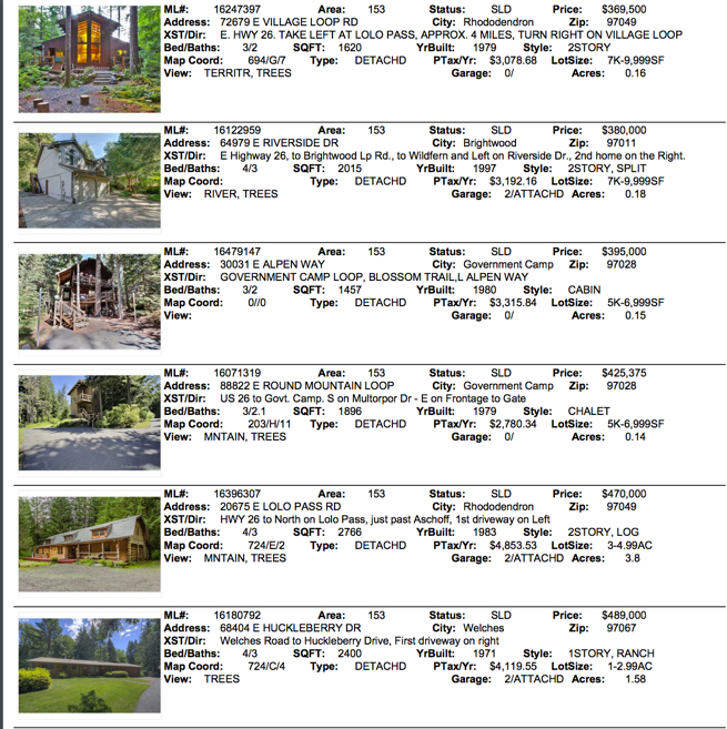 January 2017 Mt. Hood Real Estate Sales