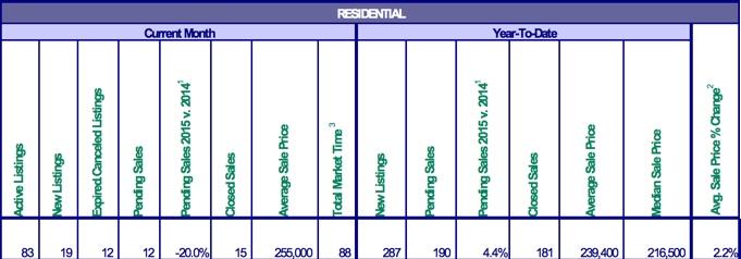 Mt. Hood Real Estate sales for November 2015