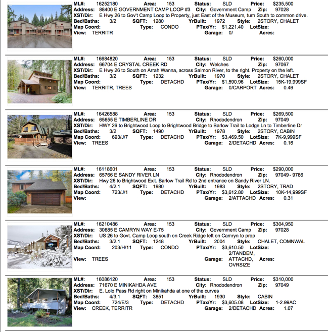 January Real Estate Sales for 2017 for areas 97049,97011,97067,97028
