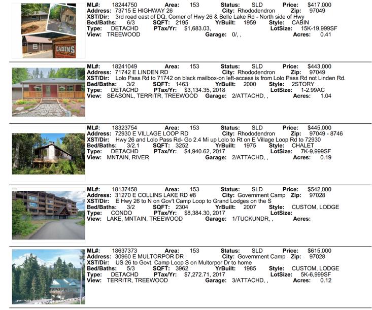 Mt. Hood Real Estate Sales for 2018 November