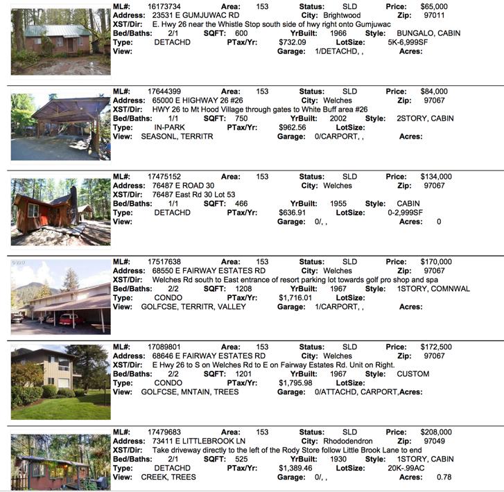 Mt. Hood Real Estate Sales for December 2017