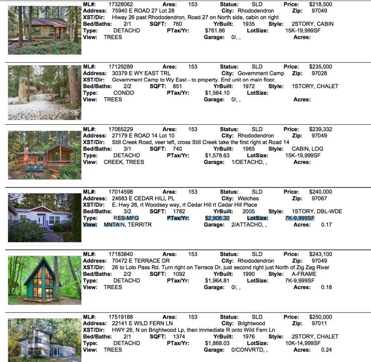 Mt. Hood Real Estate Sales 2017 for 97028,97067,97049,97011
