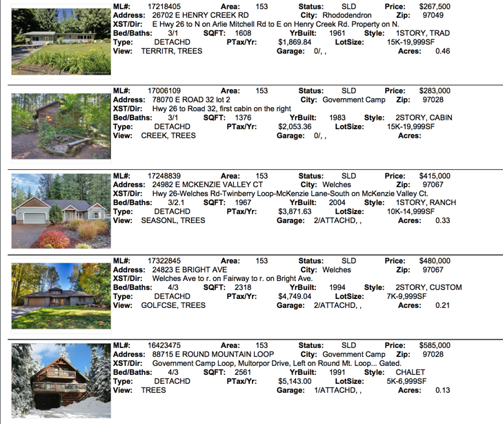 Mt. Hood Real Estate Sales for Government Camp, Welches, Brightwood, and Rhododendron Oregon