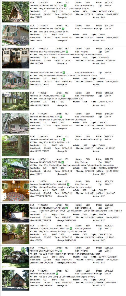 Mt. Hood Real estate Sales for October 2011