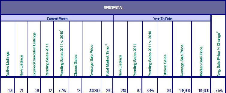 Mt. Hood market stats from RMLS for October 2011