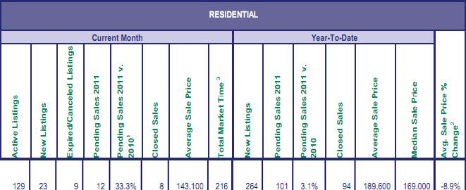 Mt. Hood Sales for November 2011 by multiple listing service