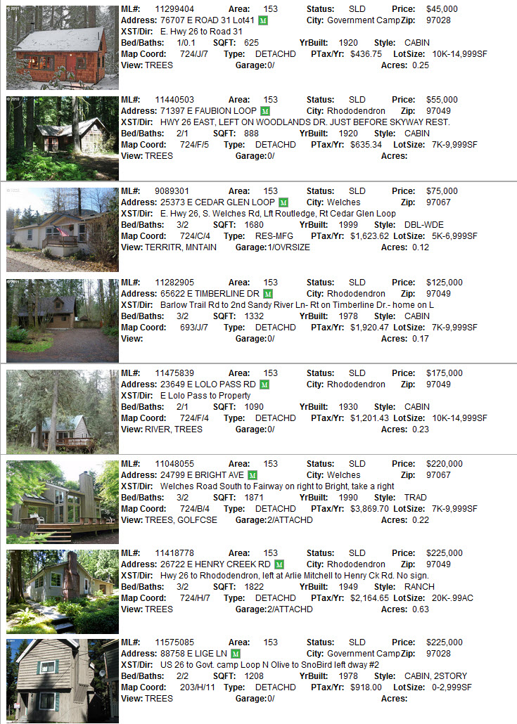 Mt. Hood Real Estate sales for November 2011