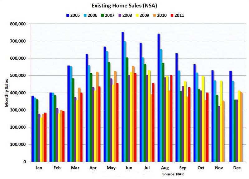 Home sales chart from NAR showing year 2005 to 2011