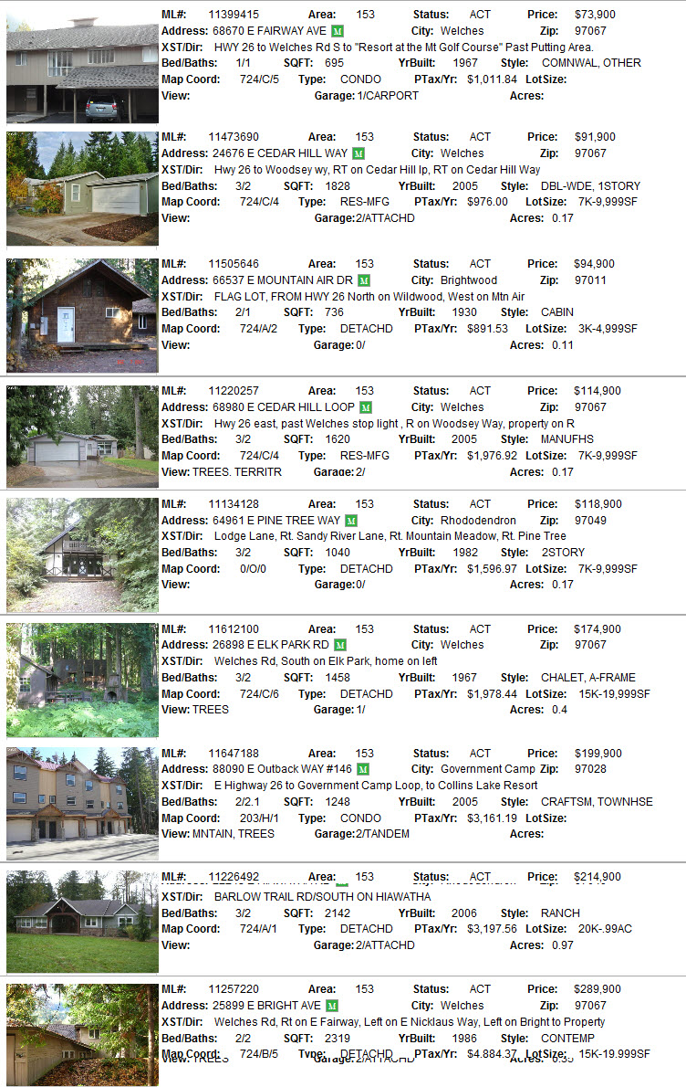 Mt. Hood Foreclosures on the market as of December 12, 2011