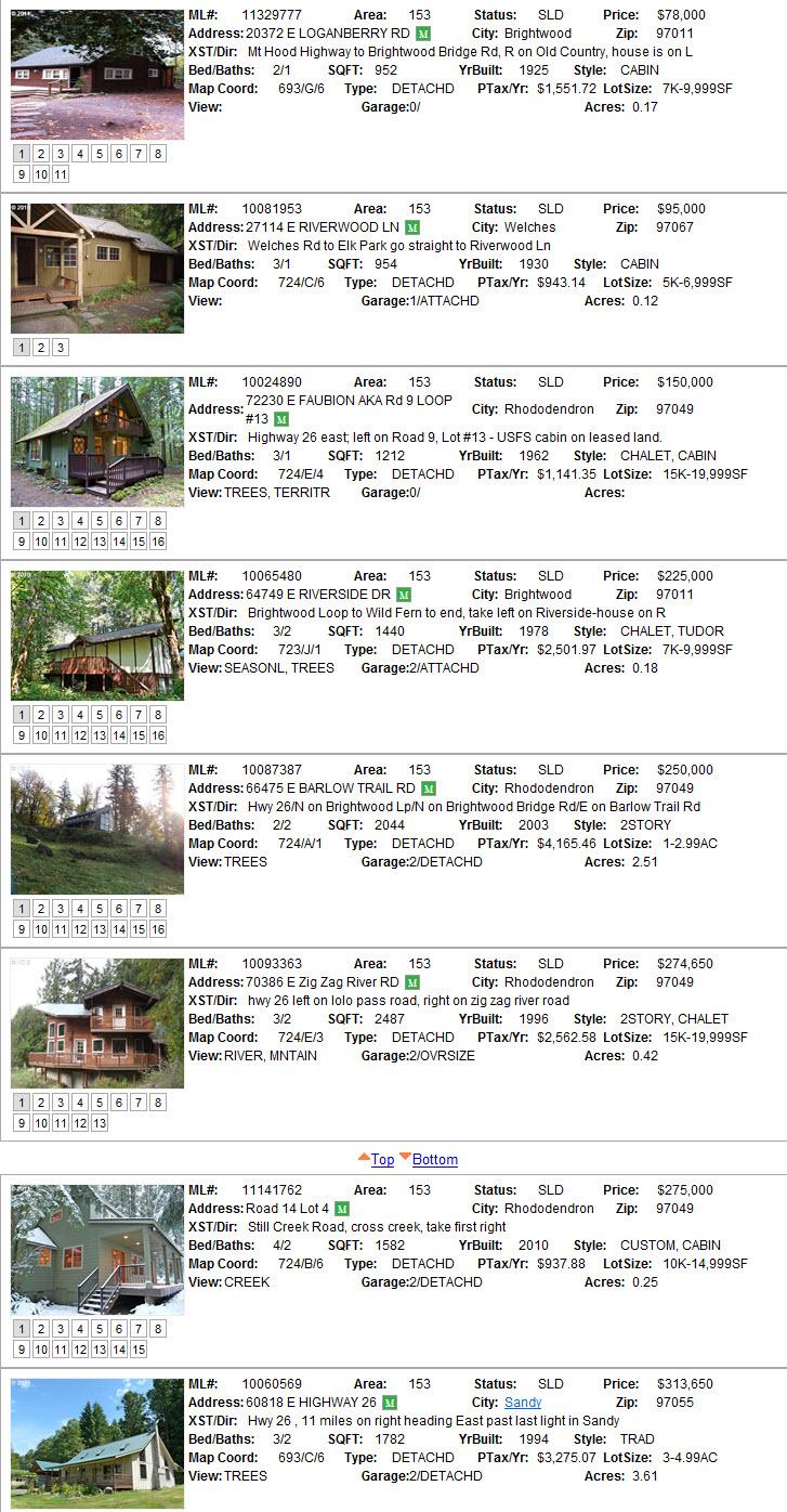 Mt. Hood Sales for Februrary 2011