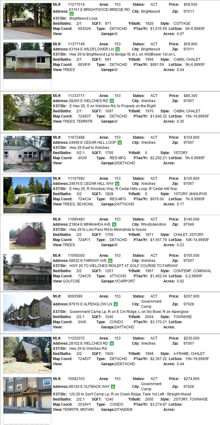 Mt. Hood area foreclosures