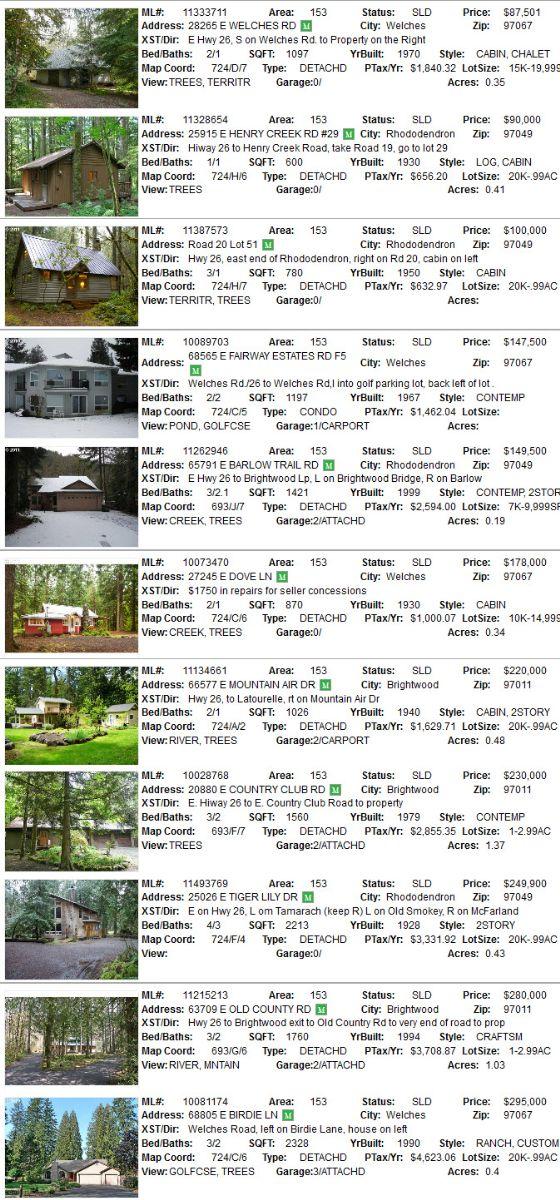 Mt. Hood Area Sales for June 2011
