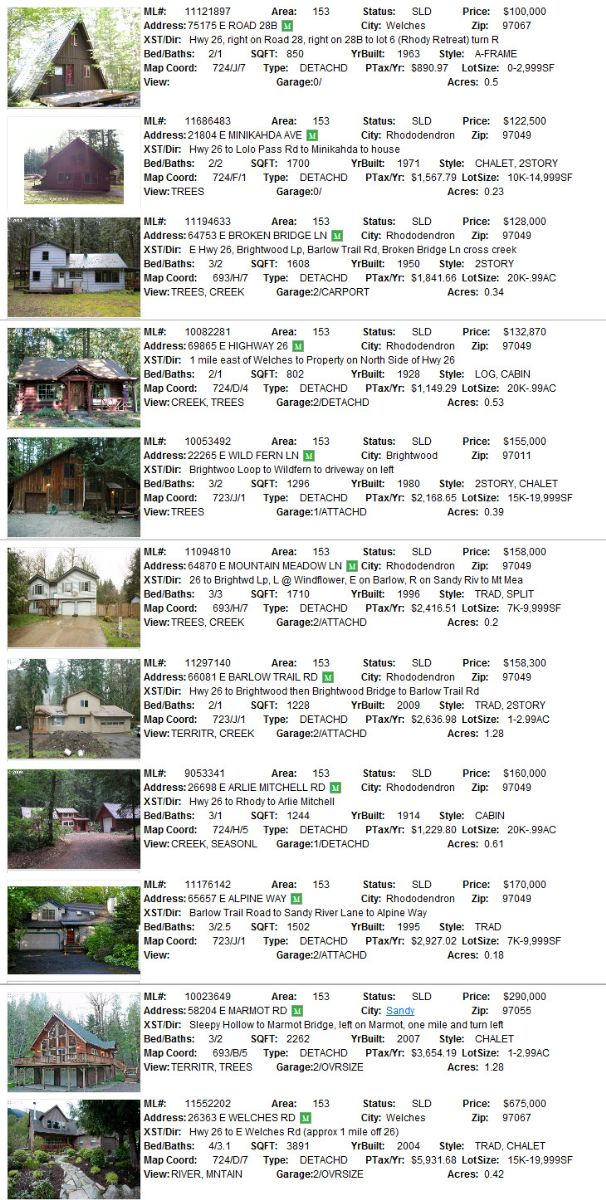 Mt. Hood real estate sales for July 2011