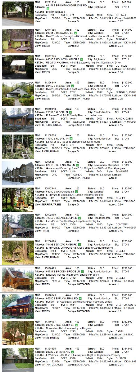 Mt. Hood Real Estate Sales for August 2011
