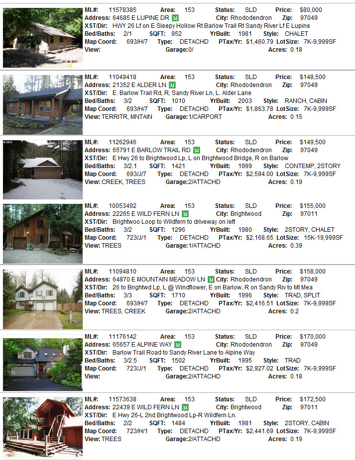 Timberline Rim real estate sales for 2011