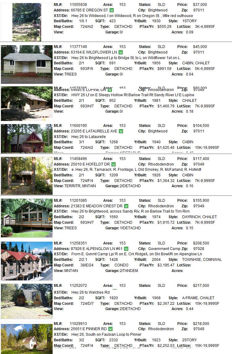 Mt. Hood area sales for September 2011