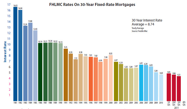 Lowest Interest Rates in History