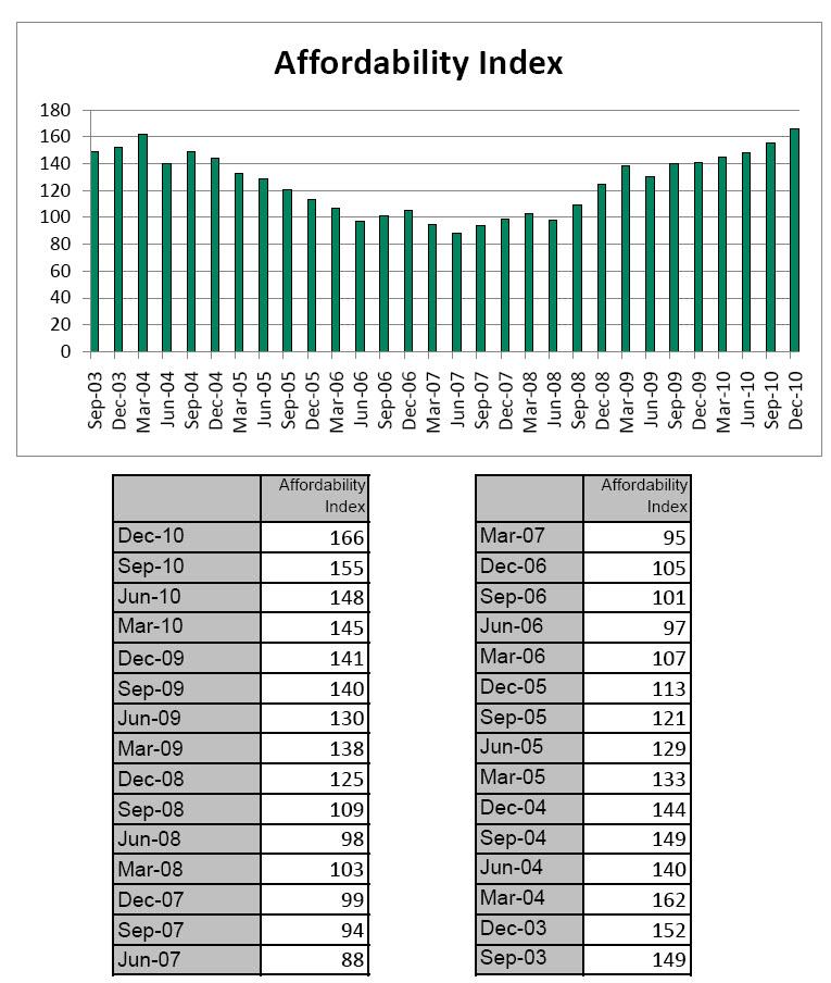 Mt. Hood Home Affordability chart