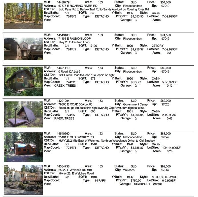 Mt. Hood Real estate sales for  2014 september