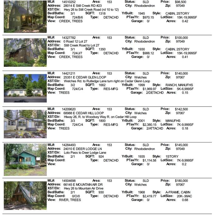 Mt. Hood real estate sales september 2014