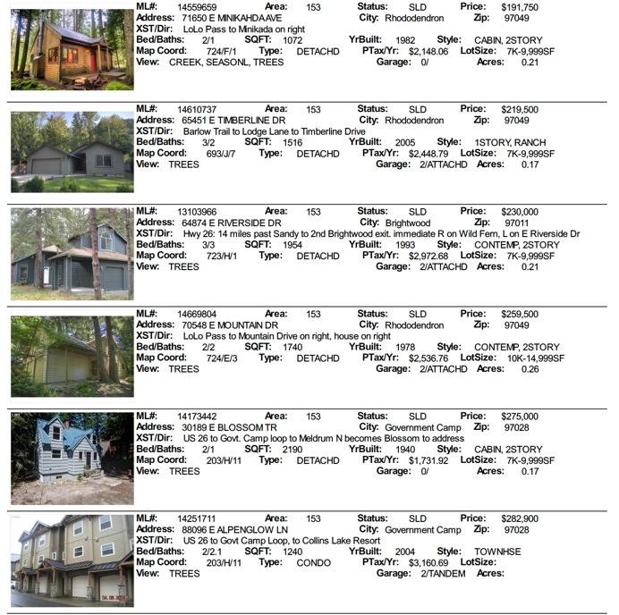 mt hood real estate sales for September 2014
