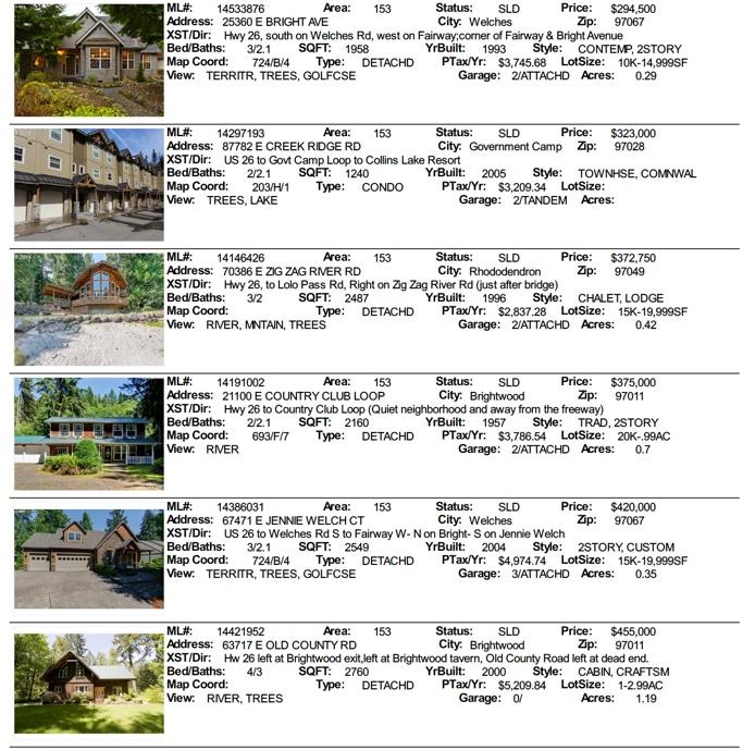 Mt. Hood Real Estate sales for September 2014