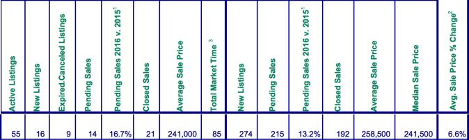 Mt. Hood Real Estate Sales November 2016