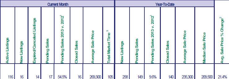 RMLS sales chart for November 2013