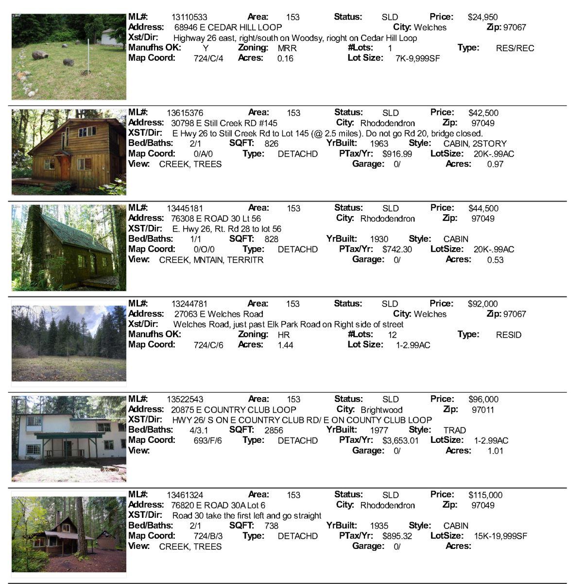 Mt. Hood Real Estate SAles for November 2013