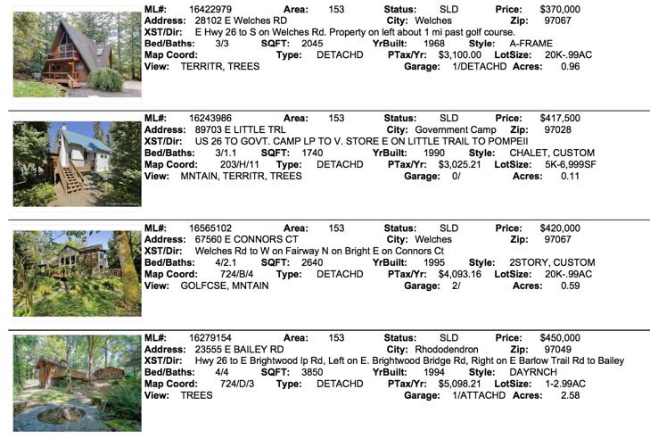 Mt. Hood Real Estate Sales for November 2016 for zip code 97067