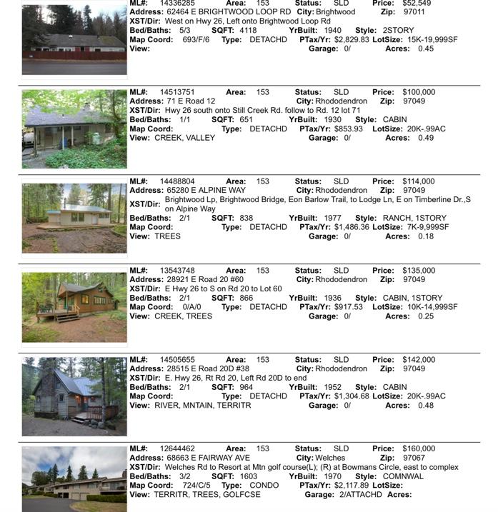 Mt. Hood Real Estate Sales for December 2014