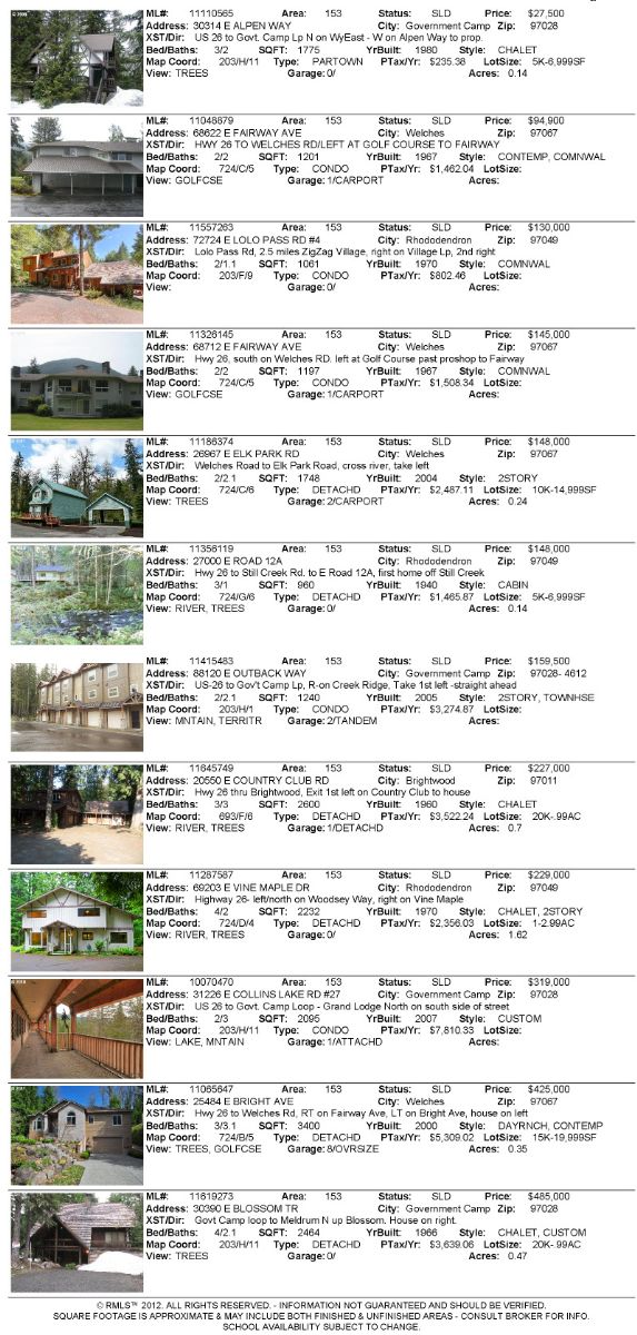 Mt. Hood area real estate sales for the month of December 2011