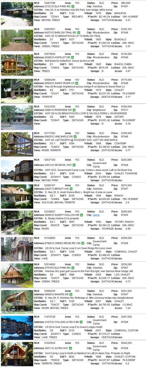 Mt. Hood Real Estate Sales for December 2012