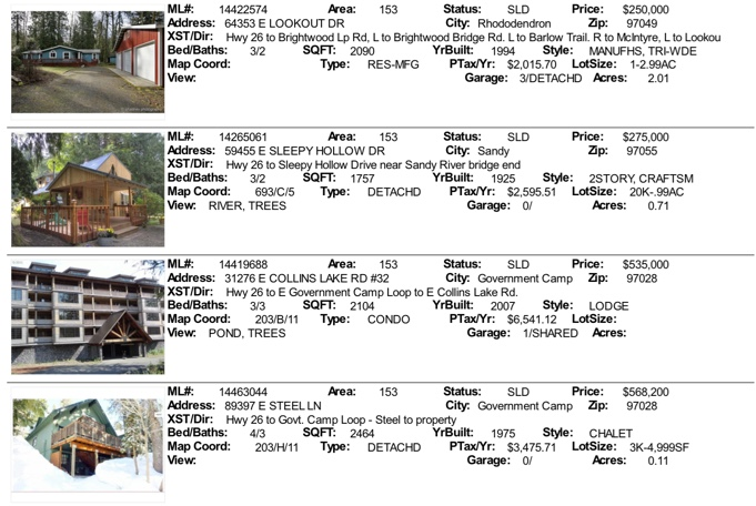 Mt. Hood Real estate sales for November 2014