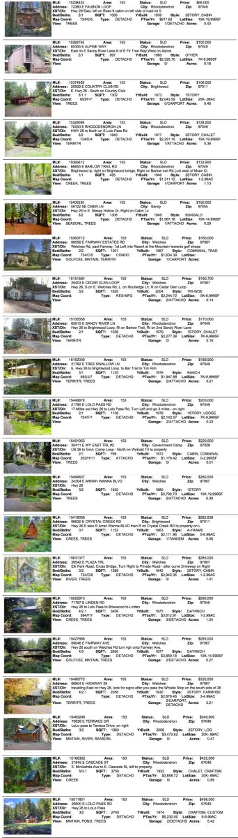 Mt. Hood Real Estate Sales for December 2015