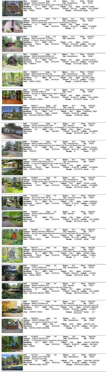 Mt. Hood Real Estate Sales for December 2015