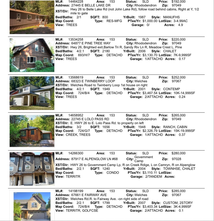 Mt. Hood Real Estate sales December 2014