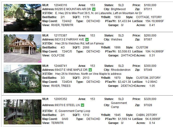 Mt. Hood Real Estate Sales for 2013