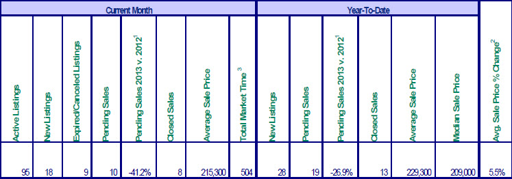 Sales chart for Mt. Hood multiple listing sales for February 2013