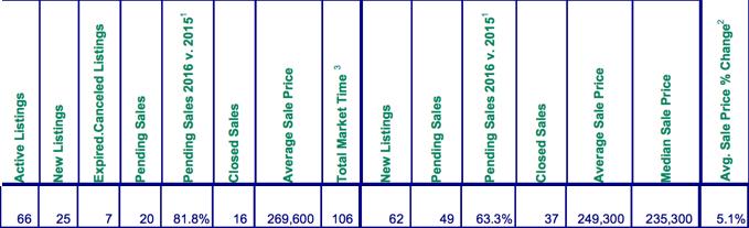 Mt. Hood Real Estate Sales Statistics for March 2016