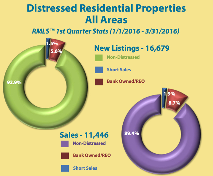 Distressed Sales for Portland Metro for First Quarter 2016