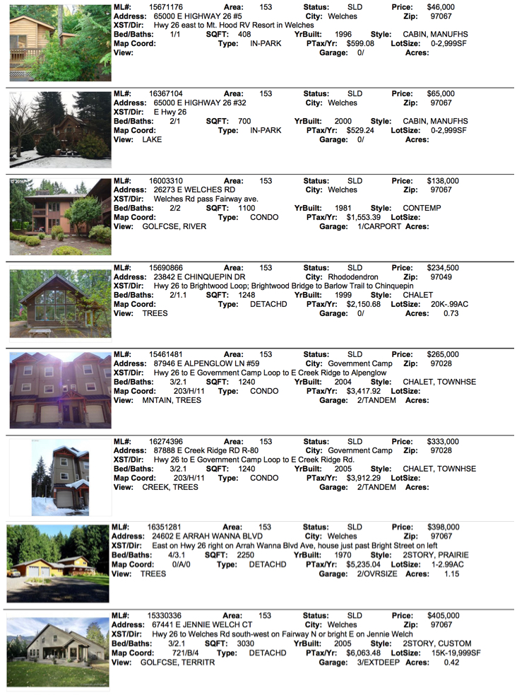 Real Estate Sales on Mt. Hood for February 2016