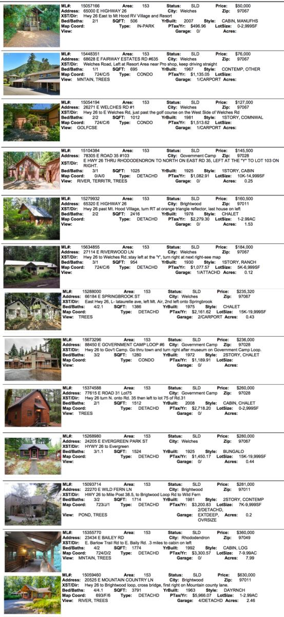 Mt. Hood Real Estate sales for January 2016