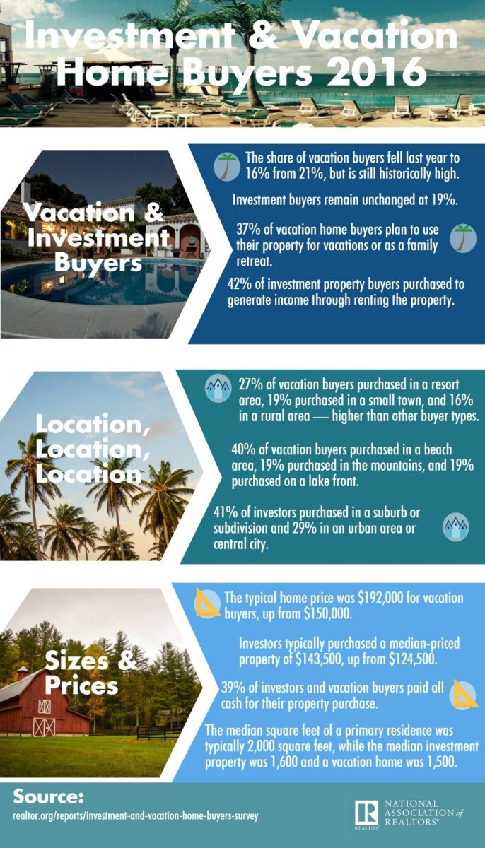 Investment and Vacation Home Buyers