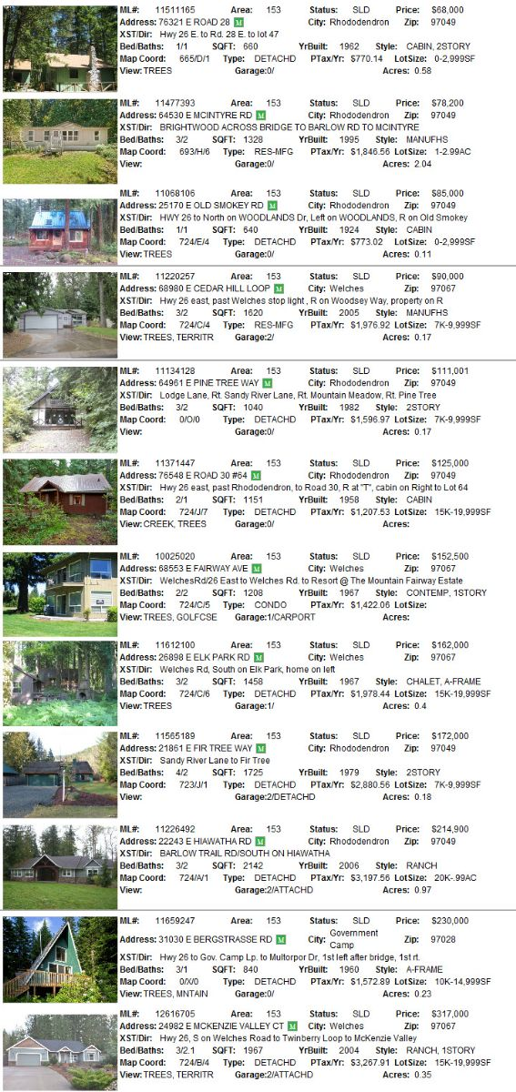 Mt. Hood Area Real Estate sales for March 2012