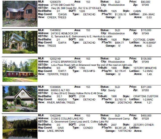 June 2013 sales for Mt. Hood