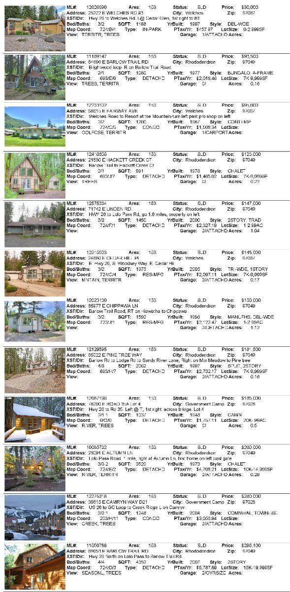 Mt Hood Real Estate Sales For July Liz Warren Mt Hood Real - Map price meaning