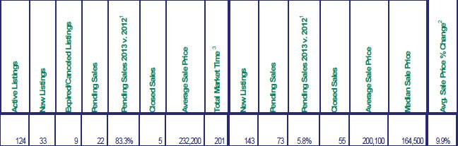 RMLS chart for June 2013
